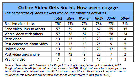 Online video social activity