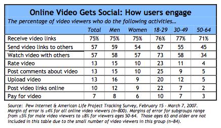 Online video social activity