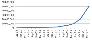 Windows Media Center sales chart