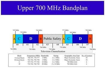 700 band