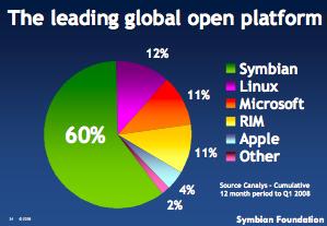 Symbian market share