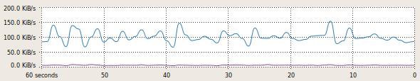 tvcatchup-traffic